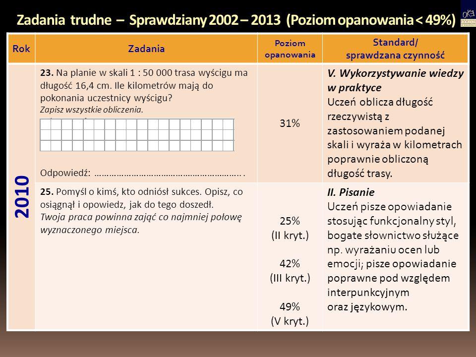 Zadania trudne – Sprawdziany 2002 – 2013 (Poziom opanowania < 49%) RokZadania Poziom opanowania Standard/ sprawdzana czynność 2010 23. Na planie w ska