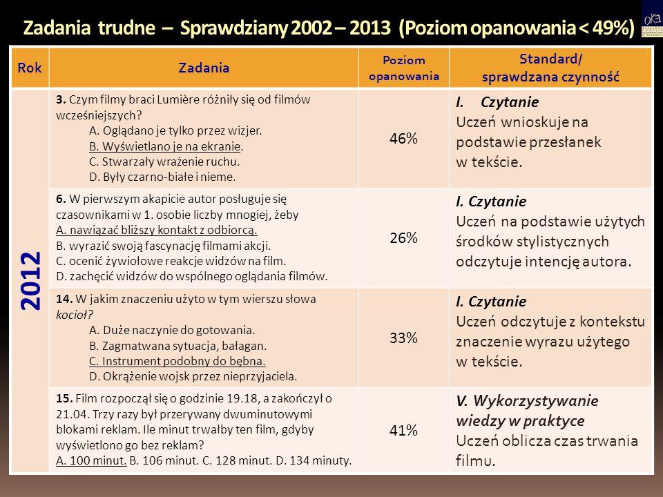Zadania trudne – Sprawdziany 2002 – 2013 (Poziom opanowania < 49%) RokZadania Poziom opanowania Standard/ sprawdzana czynność 2012 3. Czym filmy braci