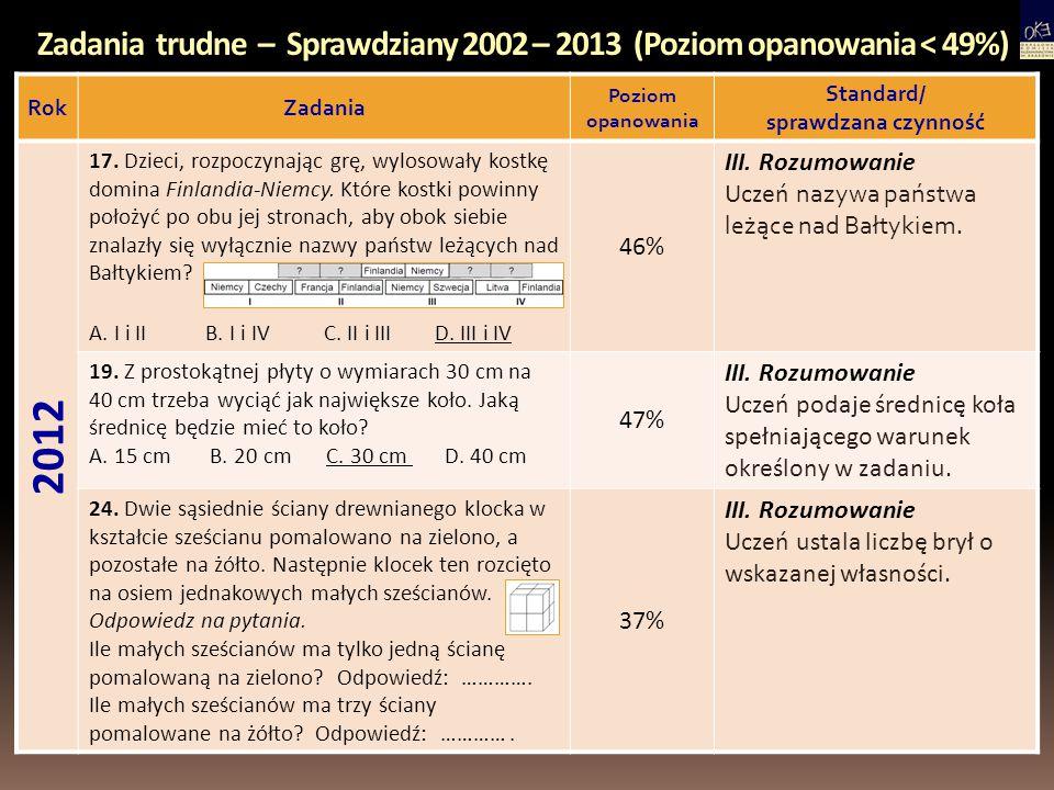 Zadania trudne – Sprawdziany 2002 – 2013 (Poziom opanowania < 49%) RokZadania Poziom opanowania Standard/ sprawdzana czynność 2012 17. Dzieci, rozpocz
