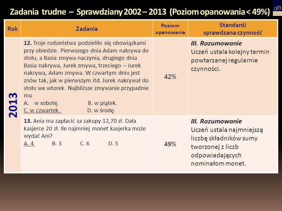 Zadania trudne – Sprawdziany 2002 – 2013 (Poziom opanowania < 49%) RokZadania Poziom opanowania Standard/ sprawdzana czynność 2013 12. Troje rodzeństw