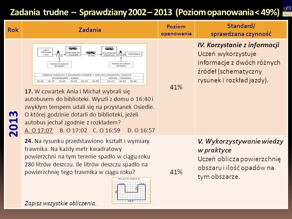 Zadania trudne – Sprawdziany 2002 – 2013 (Poziom opanowania < 49%) RokZadania Poziom opanowania Standard/ sprawdzana czynność 2013 17. W czwartek Ania