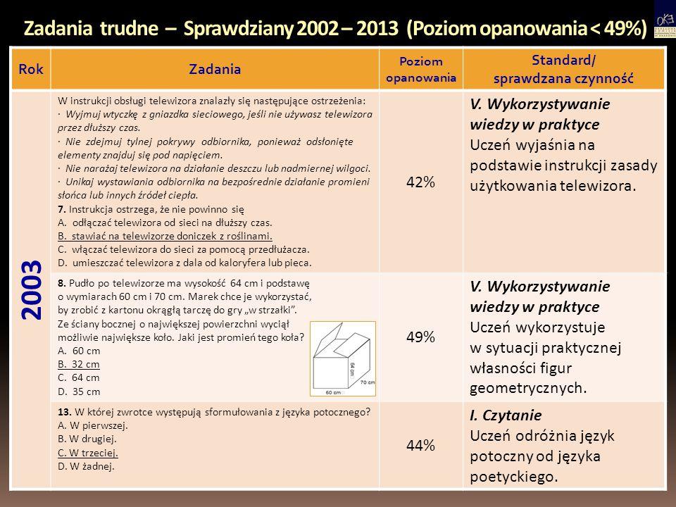 Zadania trudne – Sprawdziany 2002 – 2013 (Poziom opanowania < 49%) RokZadania Poziom opanowania Standard/ sprawdzana czynność 2004 6.