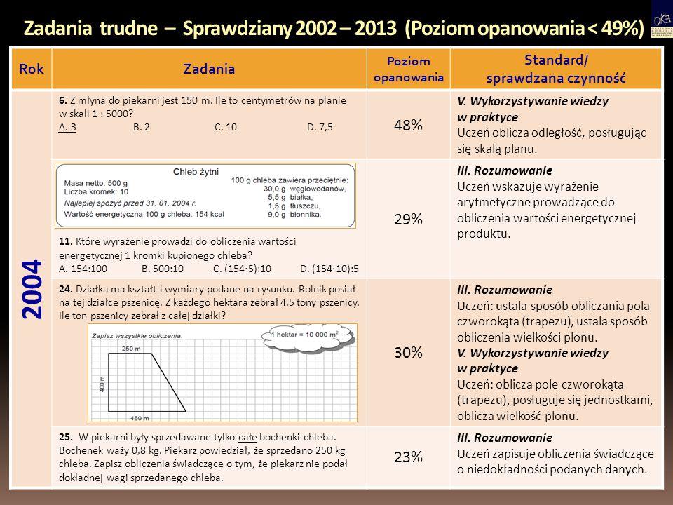 Zadania trudne – Sprawdziany 2002 – 2013 (Poziom opanowania < 49%) RokZadania Poziom opanowania Standard/ sprawdzana czynność 2004 6. Z młyna do pieka