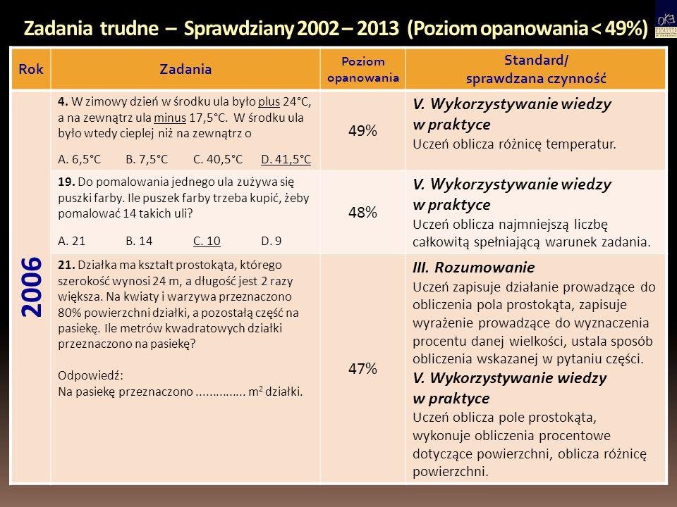 Zadania trudne – Sprawdziany 2002 – 2013 (Poziom opanowania < 49%) RokZadania Poziom opanowania Standard/ sprawdzana czynność 2007 21.