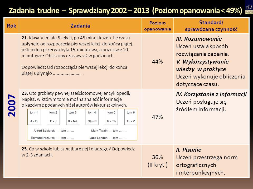 Zadania trudne – Sprawdziany 2002 – 2013 (Poziom opanowania < 49%) RokZadania Poziom opanowania Standard/ sprawdzana czynność 2013 17.