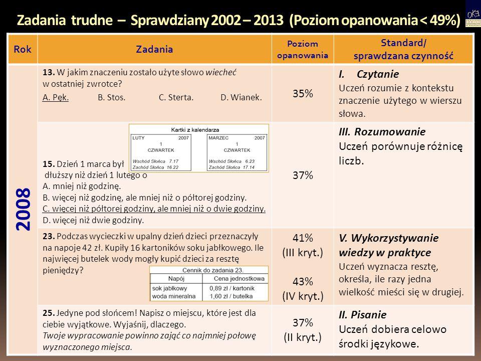 Zadania trudne – Sprawdziany 2002 – 2013 (Poziom opanowania < 49%) RokZadania Poziom opanowania Standard/ sprawdzana czynność 2009 7.