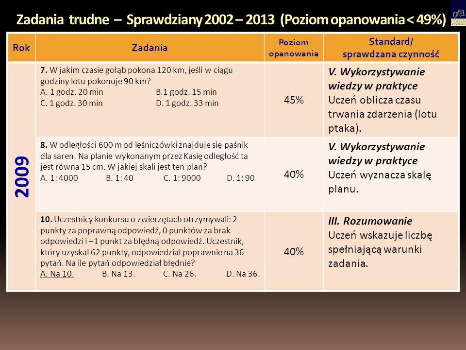 Zadania trudne – Sprawdziany 2002 – 2013 (Poziom opanowania < 49%) RokZadania Poziom opanowania Standard/ sprawdzana czynność 2009 21.