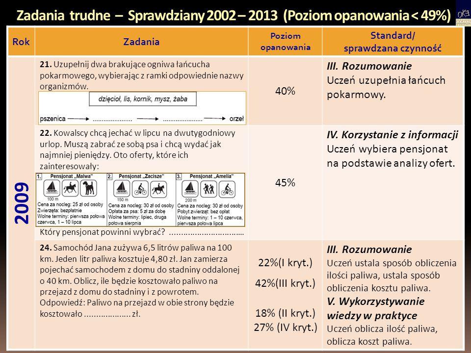 Zadania trudne – Sprawdziany 2002 – 2013 (Poziom opanowania < 49%) RokZadania Poziom opanowania Standard/ sprawdzana czynność 2009 21. Uzupełnij dwa b