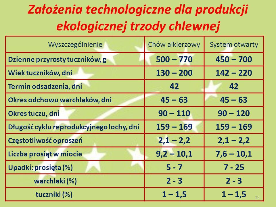 Założenia technologiczne dla produkcji ekologicznej trzody chlewnej WyszczególnienieChów alkierzowySystem otwarty Dzienne przyrosty tuczników, g 500 – 770450 – 700 Wiek tuczników, dni 130 – 200142 – 220 Termin odsadzenia, dni 42 Okres odchowu warchlaków, dni 45 – 63 Okres tuczu, dni 90 – 11090 – 120 Długość cyklu reprodukcyjnego lochy, dni 159 – 169 Częstotliwość oproszeń 2,1 – 2,2 Liczba prosiąt w miocie 9,2 – 10,17,6 – 10,1 Upadki: prosięta (%) 5 - 77 - 25 warchlaki (%) 2 - 3 tuczniki (%) 1 – 1,5 12