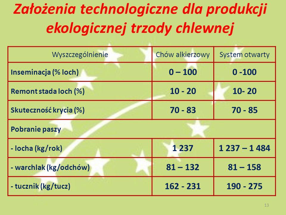 Założenia technologiczne dla produkcji ekologicznej trzody chlewnej WyszczególnienieChów alkierzowySystem otwarty Inseminacja (% loch) 0 – 1000 -100 Remont stada loch (%) 10 - 20 Skuteczność krycia (%) 70 - 8370 - 85 Pobranie paszy - locha (kg/rok) 1 2371 237 – 1 484 - warchlak (kg/odchów) 81 – 13281 – 158 - tucznik (kg/tucz) 162 - 231190 - 275 13