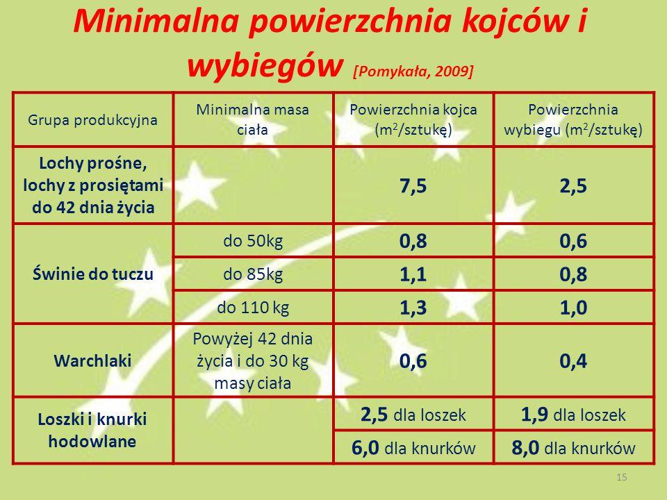 Minimalna powierzchnia kojców i wybiegów [Pomykała, 2009] Grupa produkcyjna Minimalna masa ciała Powierzchnia kojca (m 2 /sztukę) Powierzchnia wybiegu (m 2 /sztukę) Lochy prośne, lochy z prosiętami do 42 dnia życia 7,52,5 Świnie do tuczu do 50kg 0,80,6 do 85kg 1,10,8 do 110 kg 1,31,0 Warchlaki Powyżej 42 dnia życia i do 30 kg masy ciała 0,60,4 Loszki i knurki hodowlane 2,5 dla loszek 1,9 dla loszek 6,0 dla knurków 8,0 dla knurków 15