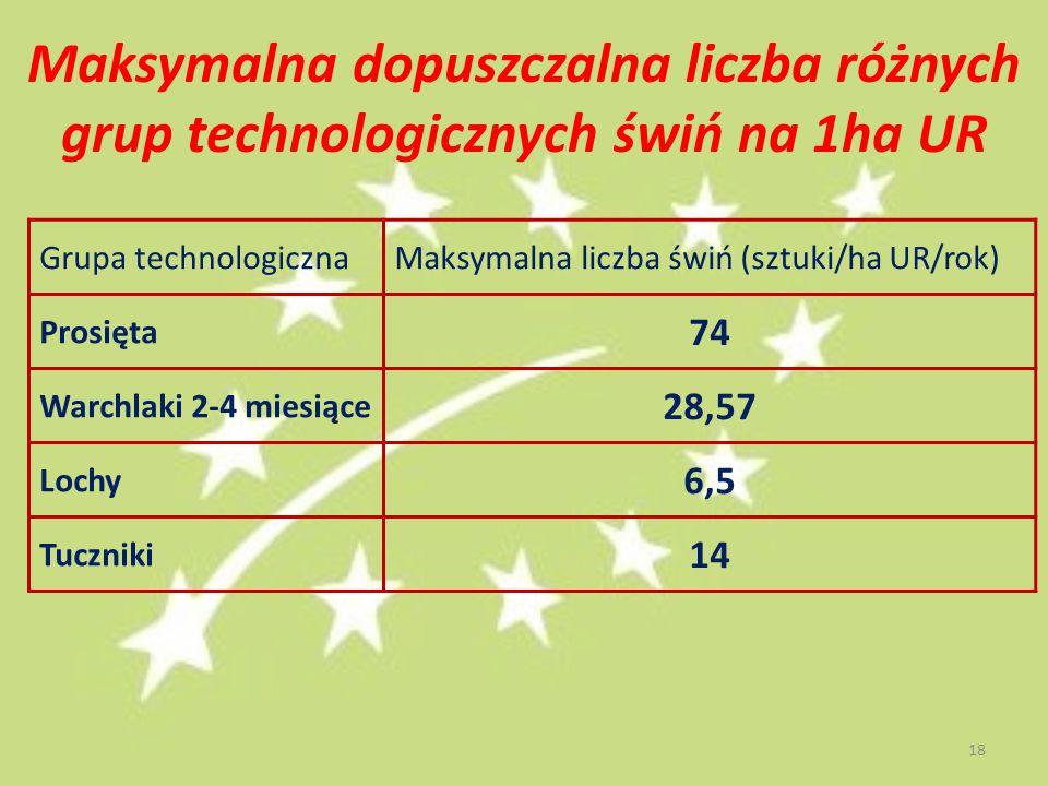 Maksymalna dopuszczalna liczba różnych grup technologicznych świń na 1ha UR Grupa technologicznaMaksymalna liczba świń (sztuki/ha UR/rok) Prosięta 74 Warchlaki 2-4 miesiące 28,57 Lochy 6,5 Tuczniki 14 18