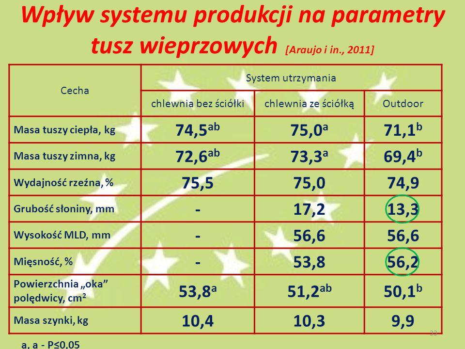 """Wpływ systemu produkcji na parametry tusz wieprzowych [Araujo i in., 2011] Cecha System utrzymania chlewnia bez ściółkichlewnia ze ściółkąOutdoor Masa tuszy ciepła, kg 74,5 ab 75,0 a 71,1 b Masa tuszy zimna, kg 72,6 ab 73,3 a 69,4 b Wydajność rzeźna, % 75,575,074,9 Grubość słoniny, mm -17,213,3 Wysokość MLD, mm -56,6 Mięsność, % -53,856,2 Powierzchnia """"oka polędwicy, cm 2 53,8 a 51,2 ab 50,1 b Masa szynki, kg 10,410,39,9 a, a - P≤0,05 33"""