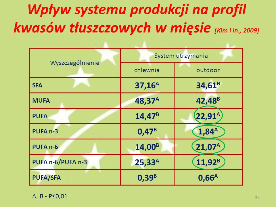 Wpływ systemu produkcji na profil kwasów tłuszczowych w mięsie [Kim i in., 2009] Wyszczególnienie System utrzymania chlewniaoutdoor SFA 37,16 A 34,61 B MUFA 48,37 A 42,48 B PUFA 14,47 B 22,91 A PUFA n-3 0,47 B 1,84 A PUFA n-6 14,00 B 21,07 A PUFA n-6/PUFA n-3 25,33 A 11,92 B PUFA/SFA 0,39 B 0,66 A A, B - P≤0,01 35