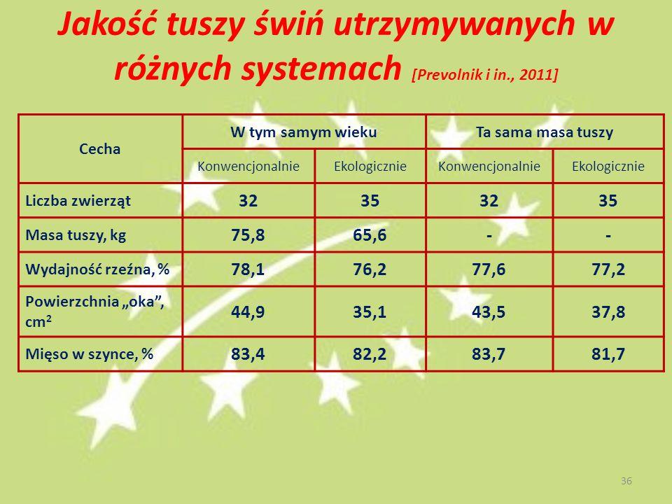 Jakość tuszy świń utrzymywanych w różnych systemach [Prevolnik i in., 2011] Cecha W tym samym wiekuTa sama masa tuszy KonwencjonalnieEkologicznieKonwe