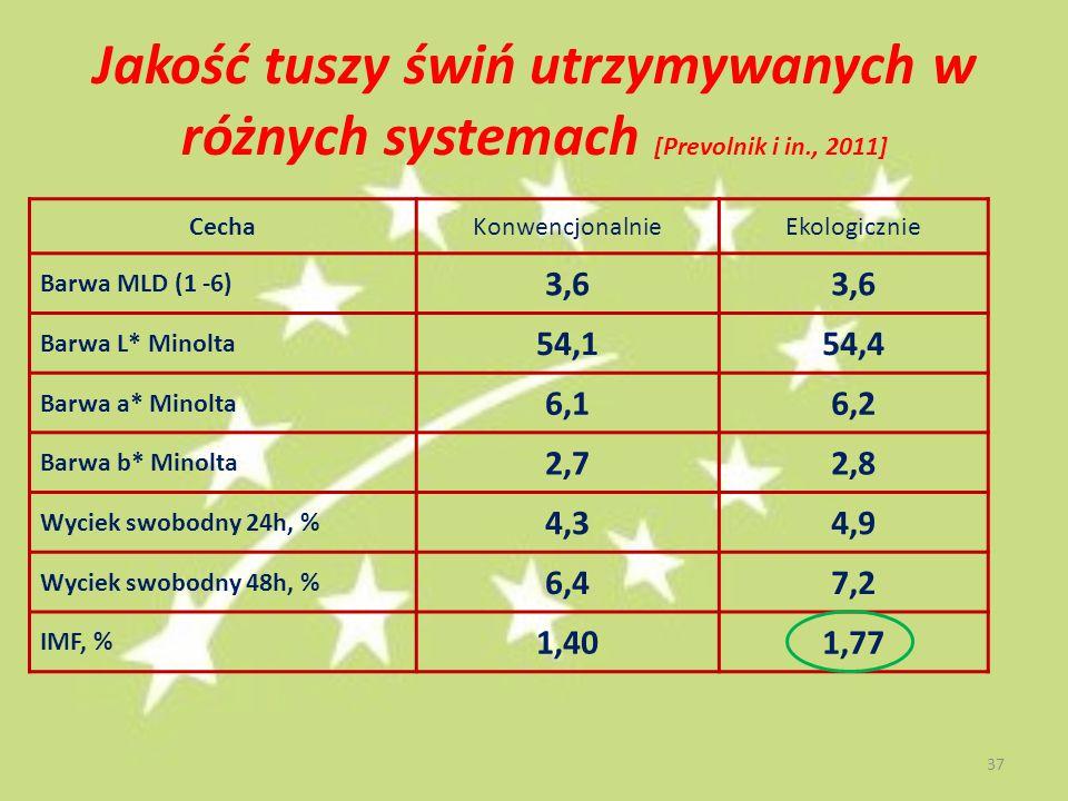 Jakość tuszy świń utrzymywanych w różnych systemach [Prevolnik i in., 2011] CechaKonwencjonalnieEkologicznie Barwa MLD (1 -6) 3,6 Barwa L* Minolta 54,154,4 Barwa a* Minolta 6,16,2 Barwa b* Minolta 2,72,8 Wyciek swobodny 24h, % 4,34,9 Wyciek swobodny 48h, % 6,47,2 IMF, % 1,401,77 37