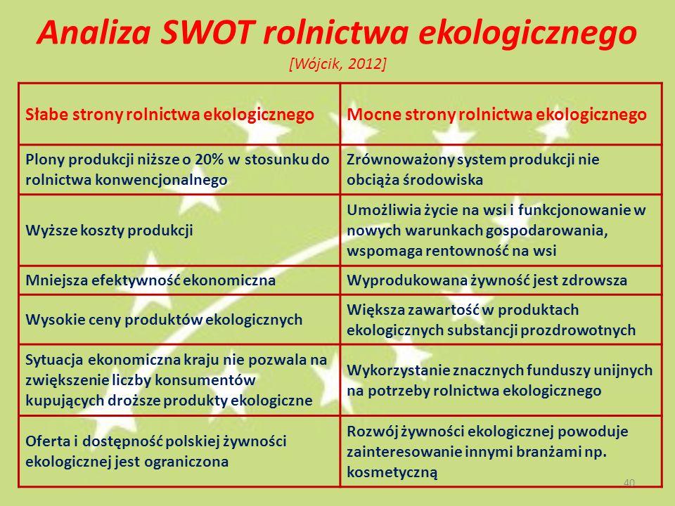 Analiza SWOT rolnictwa ekologicznego [Wójcik, 2012] Słabe strony rolnictwa ekologicznegoMocne strony rolnictwa ekologicznego Plony produkcji niższe o 20% w stosunku do rolnictwa konwencjonalnego Zrównoważony system produkcji nie obciąża środowiska Wyższe koszty produkcji Umożliwia życie na wsi i funkcjonowanie w nowych warunkach gospodarowania, wspomaga rentowność na wsi Mniejsza efektywność ekonomicznaWyprodukowana żywność jest zdrowsza Wysokie ceny produktów ekologicznych Większa zawartość w produktach ekologicznych substancji prozdrowotnych Sytuacja ekonomiczna kraju nie pozwala na zwiększenie liczby konsumentów kupujących droższe produkty ekologiczne Wykorzystanie znacznych funduszy unijnych na potrzeby rolnictwa ekologicznego Oferta i dostępność polskiej żywności ekologicznej jest ograniczona Rozwój żywności ekologicznej powoduje zainteresowanie innymi branżami np.