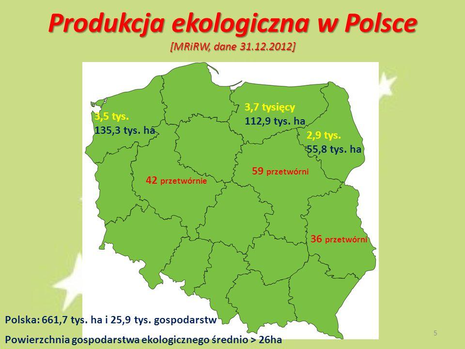 Produkcja ekologiczna w Polsce [MRiRW, dane 31.12.2012] 3,7 tysięcy 112,9 tys. ha 3,5 tys. 135,3 tys. ha 2,9 tys. 55,8 tys. ha 59 przetwórni 42 przetw