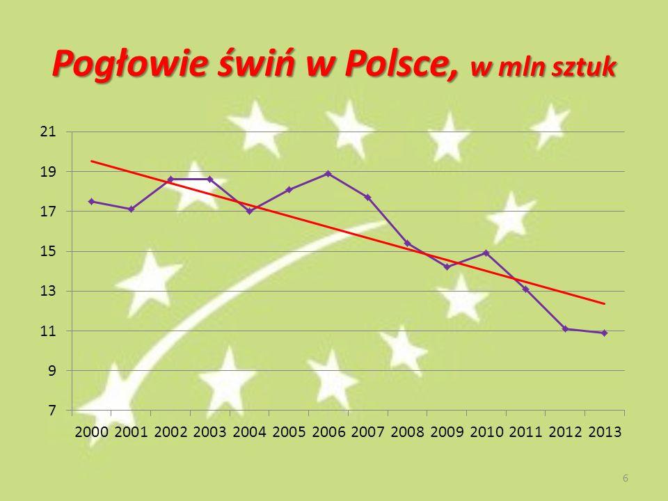 Pogłowie świń w Polsce, w mln sztuk 6