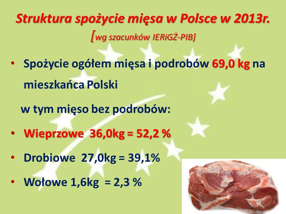 Struktura spożycie mięsa w Polsce w 2013r. [ wg szacunków IERiGŻ-PIB] 69,0 kg Spożycie ogółem mięsa i podrobów 69,0 kg na mieszkańca Polski w tym mięs