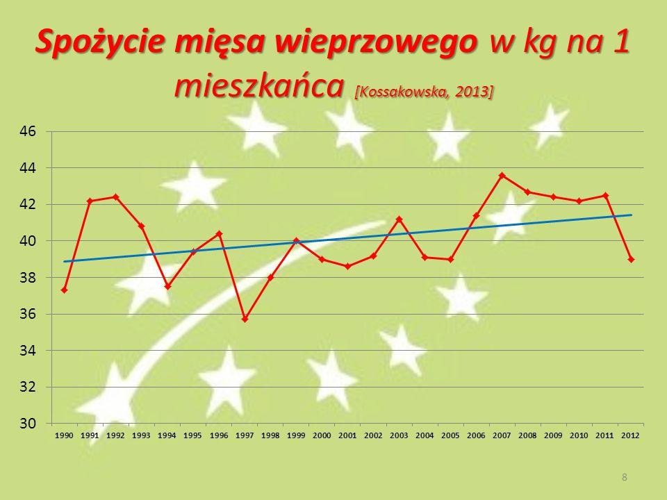 Spożycie mięsa wieprzowego w kg na 1 mieszkańca [Kossakowska, 2013] 8