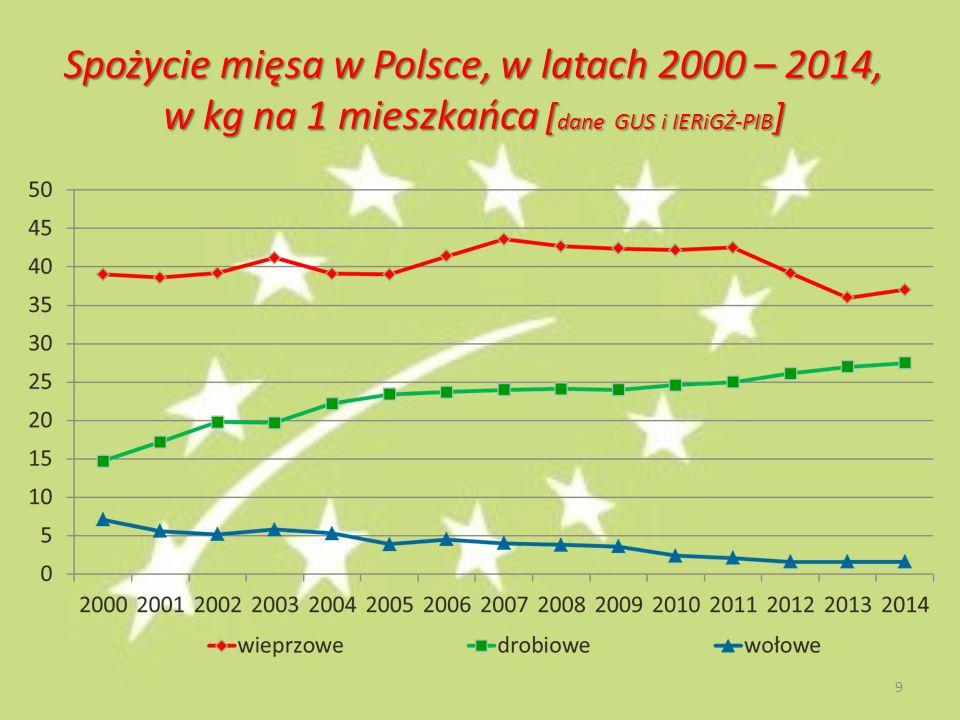 Spożycie mięsa w Polsce, w latach 2000 – 2014, w kg na 1 mieszkańca [ dane GUS i IERiGŻ-PIB ] 9
