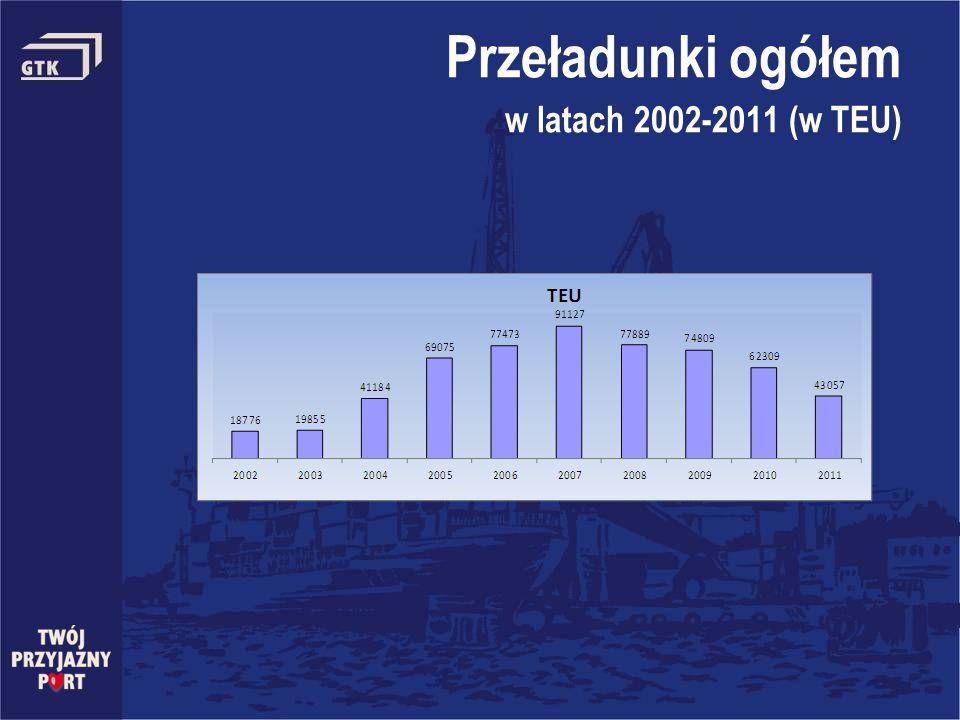 Przeładunki ogółem w latach 2002-2011 (w TEU)