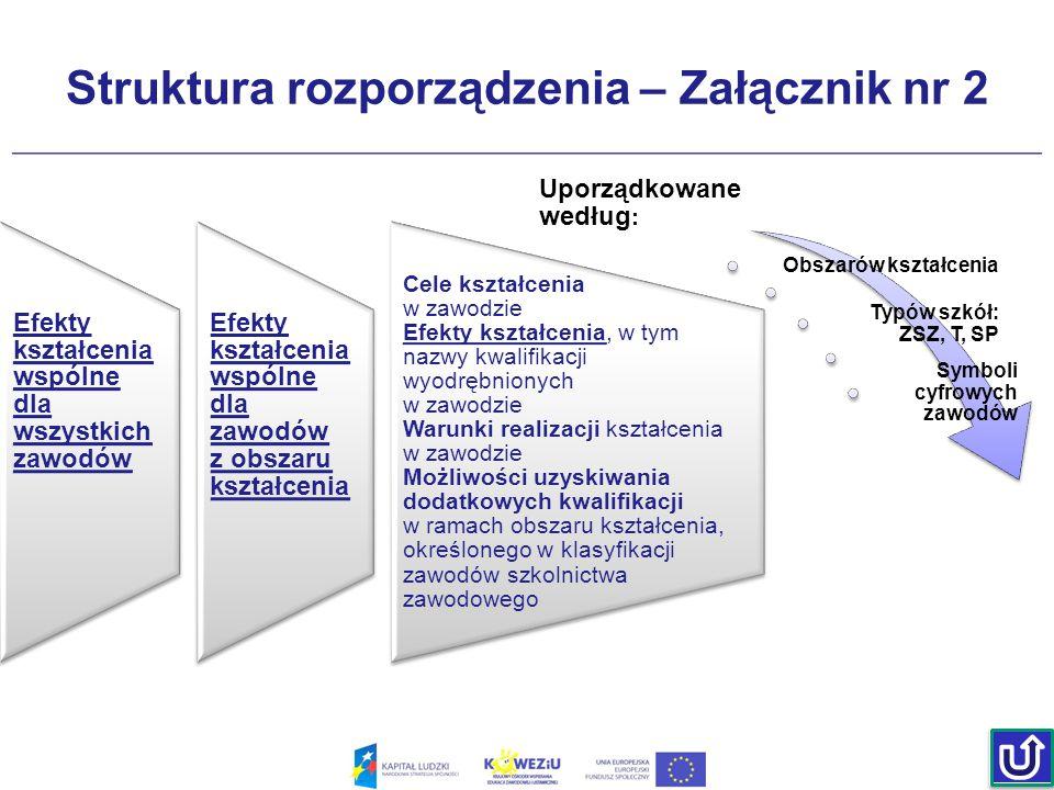 Struktura rozporządzenia – Załącznik nr 2 Efekty kształcenia wspólne dla wszystkich zawodów Efekty kształcenia wspólne dla zawodów z obszaru kształcen