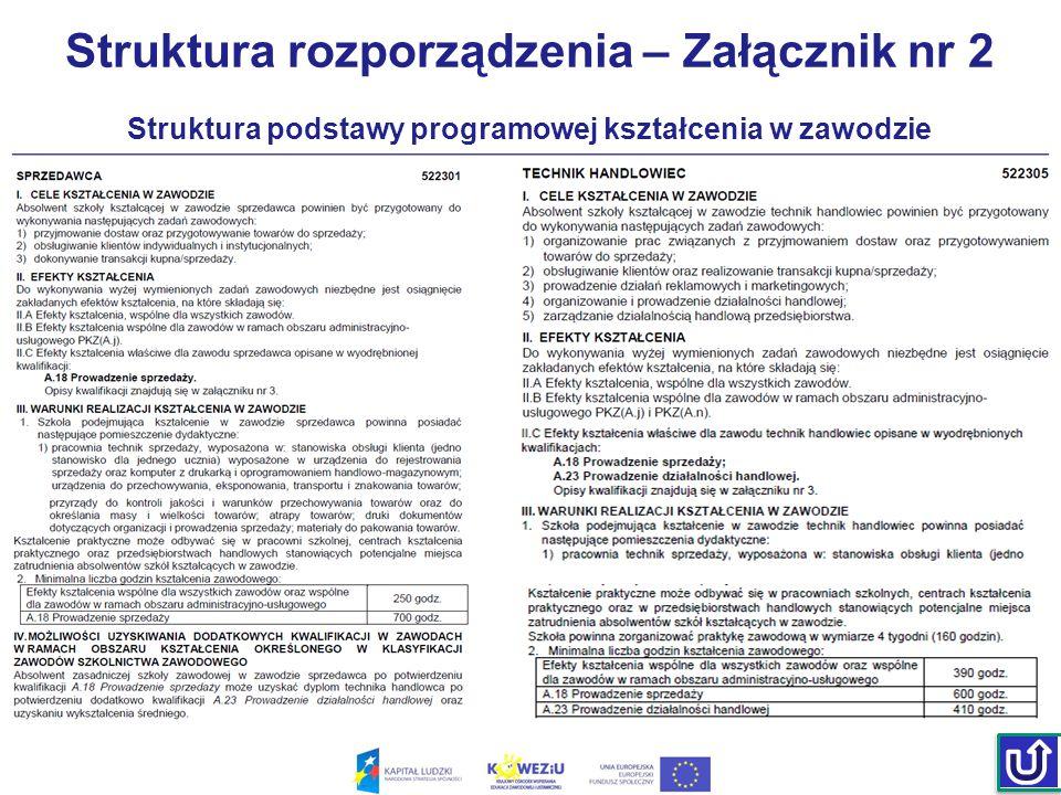 Struktura rozporządzenia – Załącznik nr 2 Struktura podstawy programowej kształcenia w zawodzie