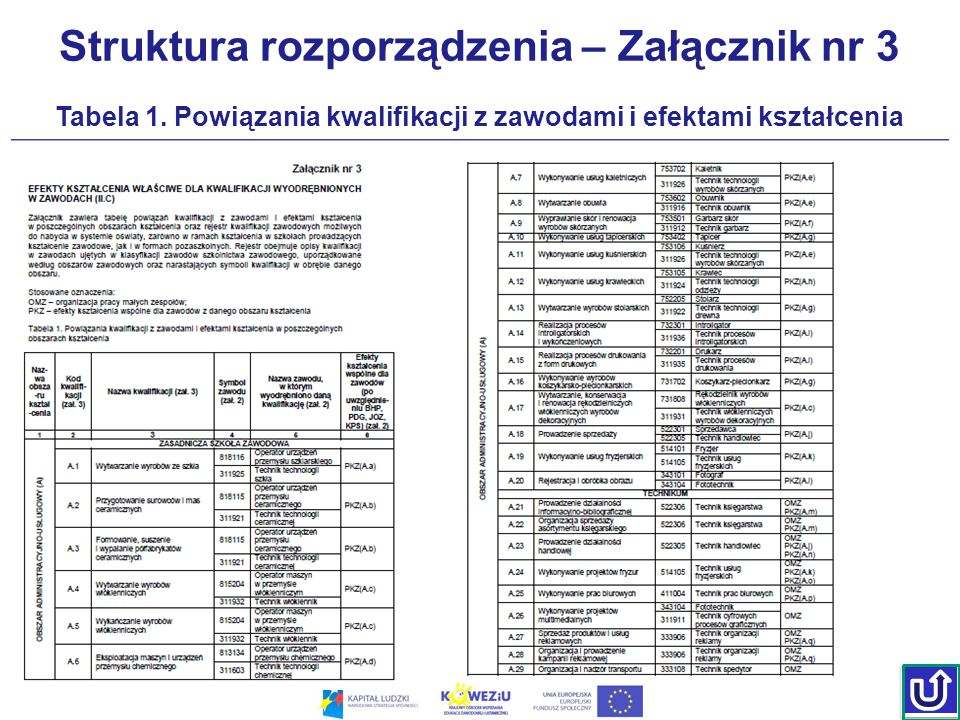 Struktura rozporządzenia – Załącznik nr 3 Tabela 1. Powiązania kwalifikacji z zawodami i efektami kształcenia