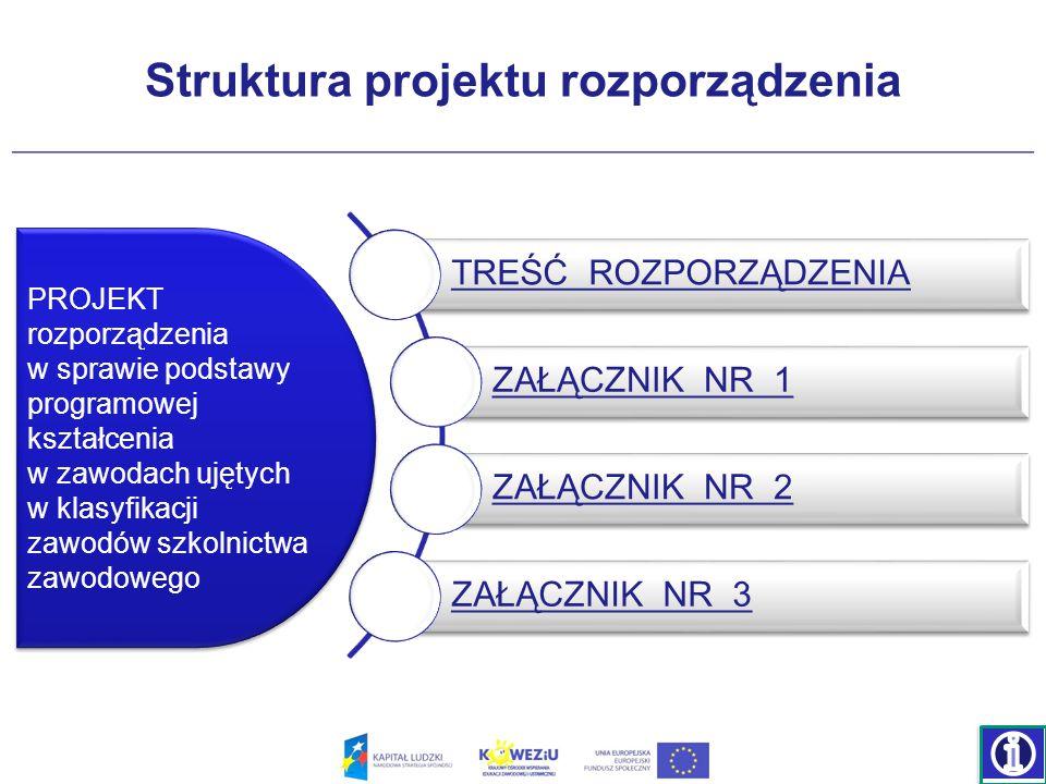 Struktura projektu rozporządzenia TREŚĆ ROZPORZĄDZENIA ZAŁĄCZNIK NR 1 ZAŁĄCZNIK NR 2 ZAŁĄCZNIK NR 3 PROJEKT rozporządzenia w sprawie podstawy programowej kształcenia w zawodach ujętych w klasyfikacji zawodów szkolnictwa zawodowego PROJEKT rozporządzenia w sprawie podstawy programowej kształcenia w zawodach ujętych w klasyfikacji zawodów szkolnictwa zawodowego