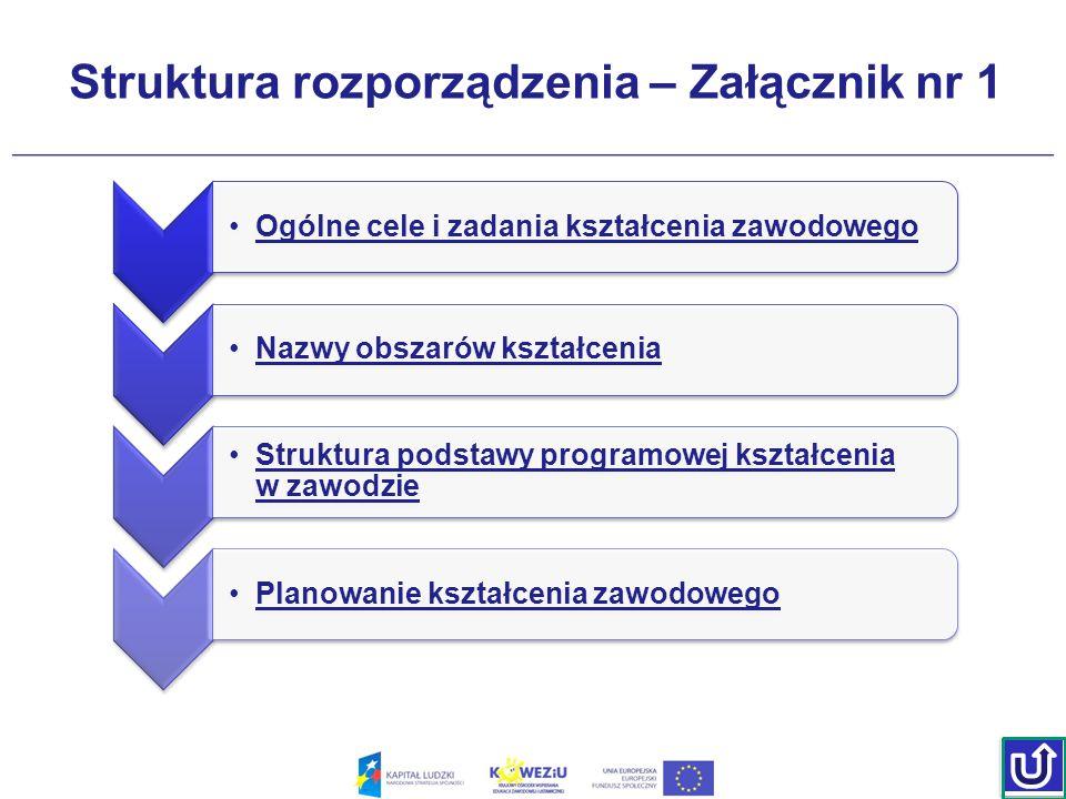 Struktura rozporządzenia – Załącznik nr 1 Ogólne cele i zadania kształcenia zawodowego Nazwy obszarów kształcenia Struktura podstawy programowej kszta