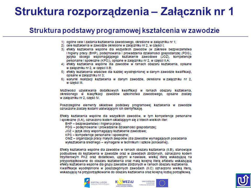 Struktura rozporządzenia – Załącznik nr 1 Planowanie kształcenia zawodowego