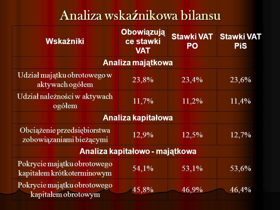 Analiza wska ź nikowa bilansu Wskaźniki Obowiązują ce stawki VAT Stawki VAT PO Stawki VAT PiS Analiza majątkowa Udział majątku obrotowego w aktywach o