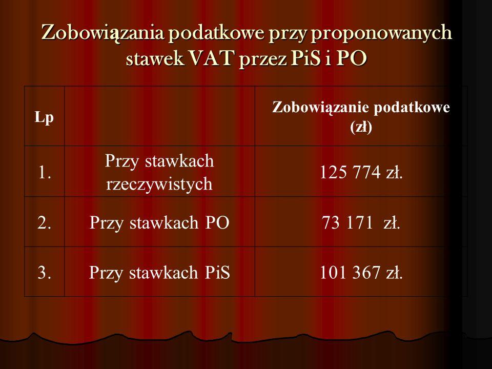 Zobowi ą zania podatkowe przy proponowanych stawek VAT przez PiS i PO Lp Zobowiązanie podatkowe (zł) 1. Przy stawkach rzeczywistych 125 774 zł. 2.Przy
