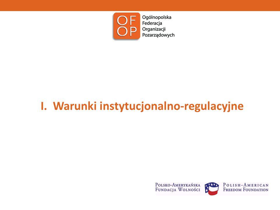 I. Warunki instytucjonalno-regulacyjne