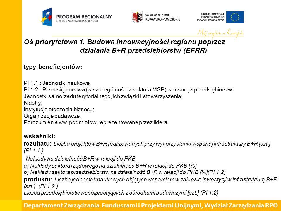 Oś priorytetowa 1. Budowa innowacyjności regionu poprzez działania B+R przedsiębiorstw (EFRR) typy beneficjentów: PI 1.1.: Jednostki naukowe. PI 1.2.: