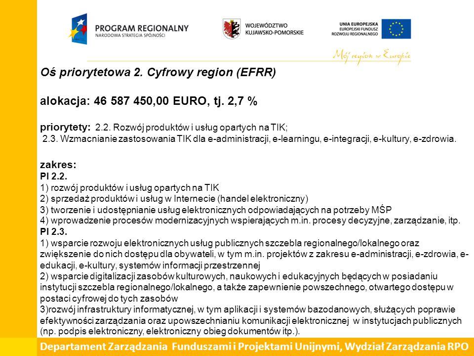 Oś priorytetowa 2. Cyfrowy region (EFRR) alokacja: 46 587 450,00 EURO, tj. 2,7 % priorytety: 2.2. Rozwój produktów i usług opartych na TIK; 2.3. Wzmac