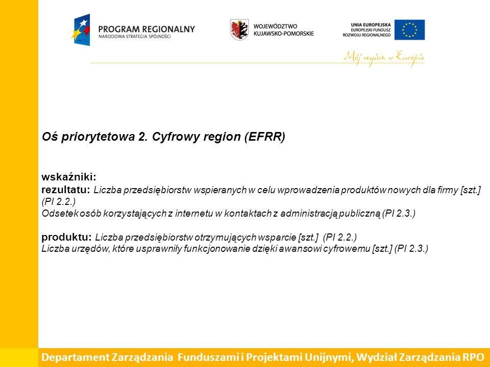Oś priorytetowa 2. Cyfrowy region (EFRR) wskaźniki: rezultatu: Liczba przedsiębiorstw wspieranych w celu wprowadzenia produktów nowych dla firmy [szt.