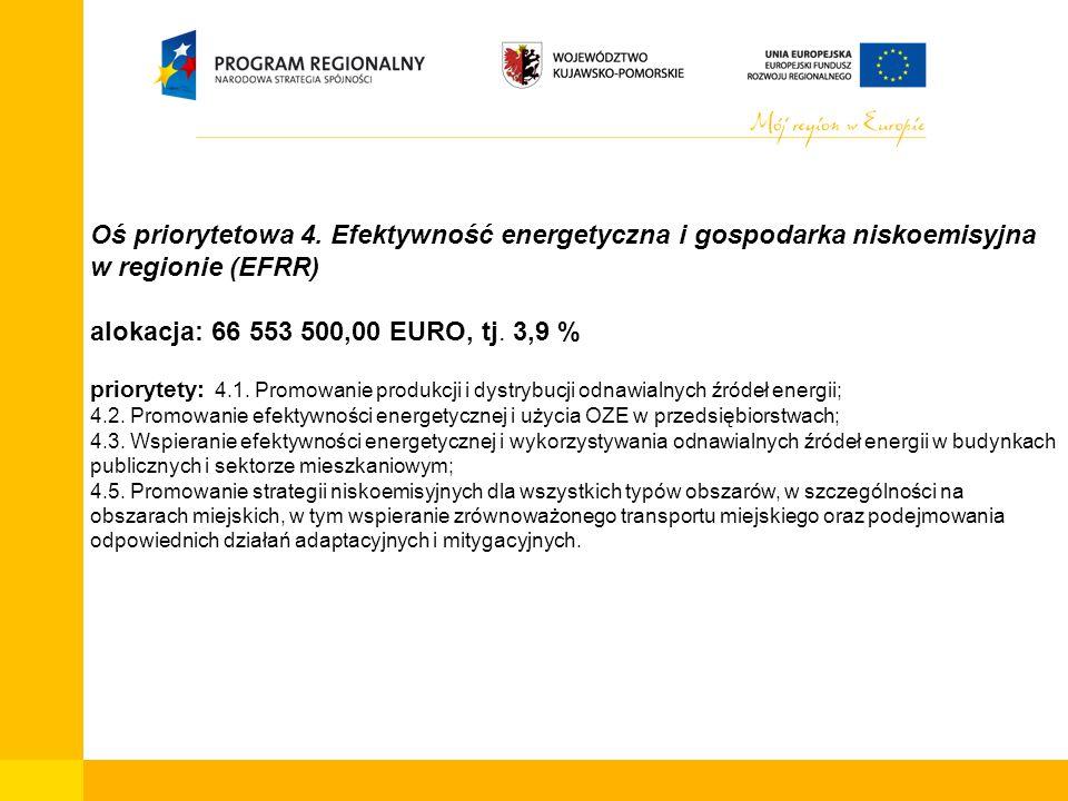 Oś priorytetowa 4. Efektywność energetyczna i gospodarka niskoemisyjna w regionie (EFRR) alokacja: 66 553 500,00 EURO, tj. 3,9 % priorytety: 4.1. Prom