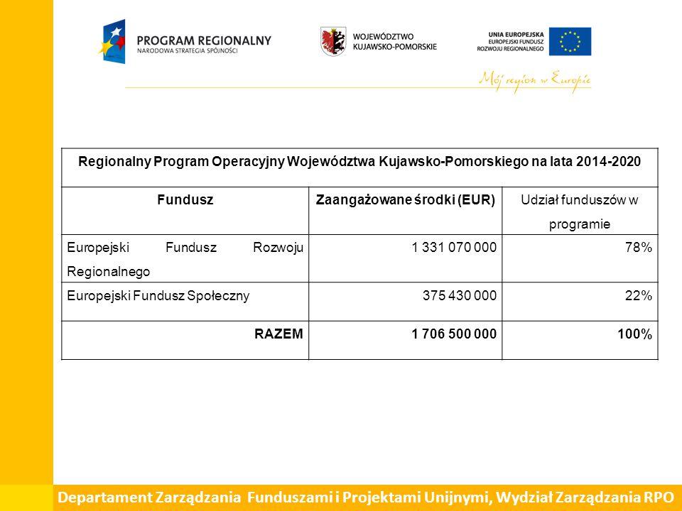 Departament Zarządzania Funduszami i Projektami Unijnymi, Wydział Zarządzania RPO Regionalny Program Operacyjny Województwa Kujawsko-Pomorskiego na lata 2014-2020 FunduszZaangażowane środki (EUR) W tym osie 12 i 13 dotyczące polityki terytorialnej Udział środków osi 12 i 13 w alokacji na RPO Europejski Fundusz Rozwoju Regionalnego 1 331 070 000 282 186 840,0021,2 % Europejski Fundusz Społeczny 375 430 000 91 604 920,0024,4 % RAZEM1 706 500 000 373 791 760,0021,9%