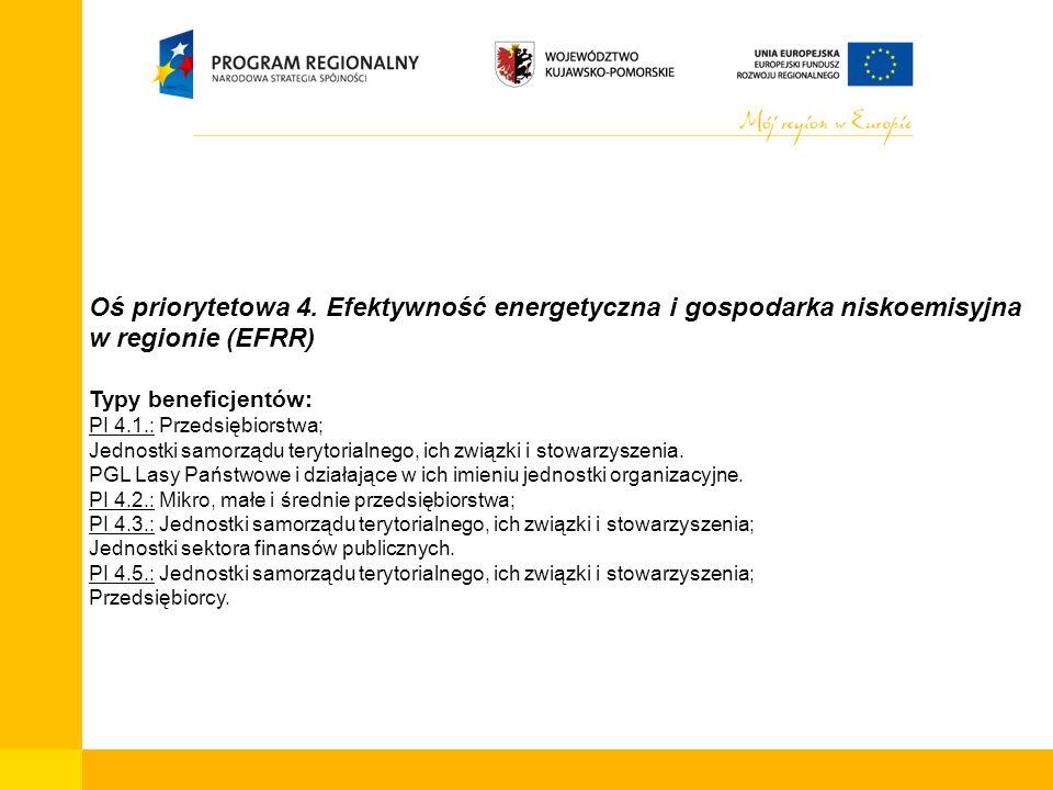 Oś priorytetowa 4. Efektywność energetyczna i gospodarka niskoemisyjna w regionie (EFRR) Typy beneficjentów: PI 4.1.: Przedsiębiorstwa; Jednostki samo