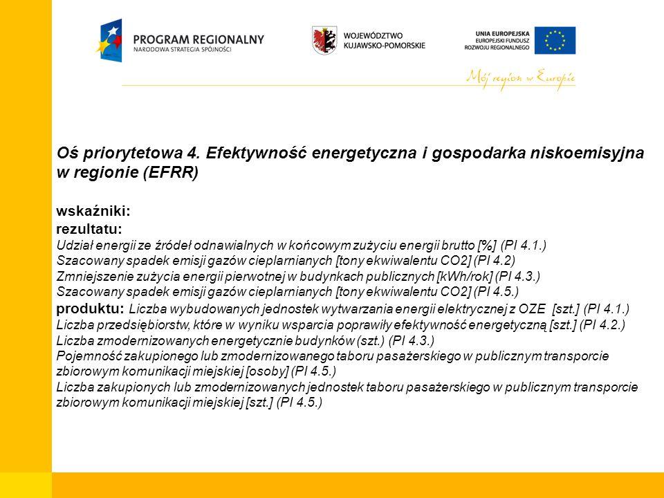Oś priorytetowa 4. Efektywność energetyczna i gospodarka niskoemisyjna w regionie (EFRR) wskaźniki: rezultatu: Udział energii ze źródeł odnawialnych w