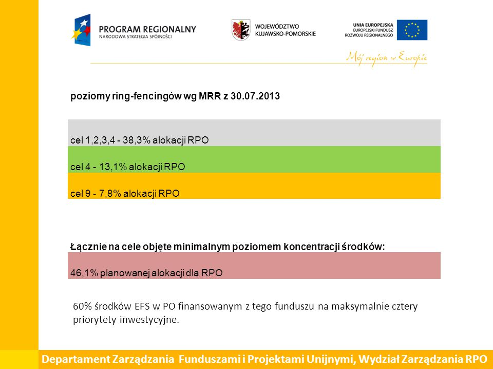 Departament Zarządzania Funduszami i Projektami Unijnymi, Wydział Zarządzania RPO Cel tematycznyAlokacja % całkowitej alokacji Poziomy ring- fencingów dla RPO Poziomy ring- fencingów wg MRR 1.