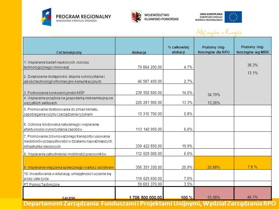 Departament Zarządzania Funduszami i Projektami Unijnymi, Wydział Zarządzania RPO Cel tematycznyAlokacja % całkowitej alokacji Poziomy ring- fencingów