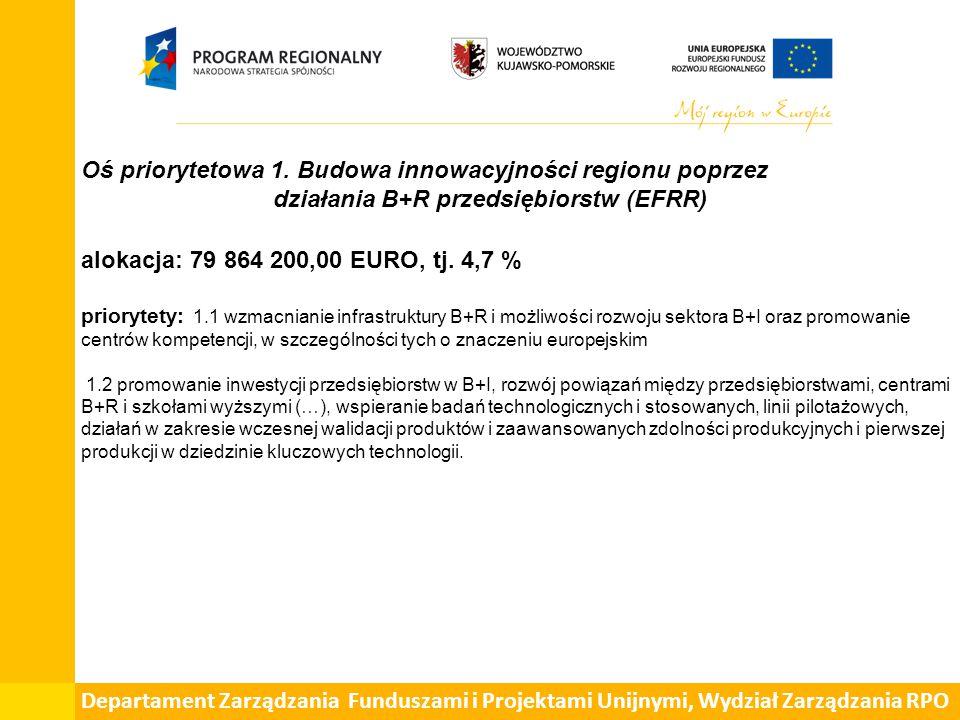 Oś priorytetowa 12.Polityka terytorialna w regionie (EFRR) alokacja: 282 186 840,00 EURO, tj.