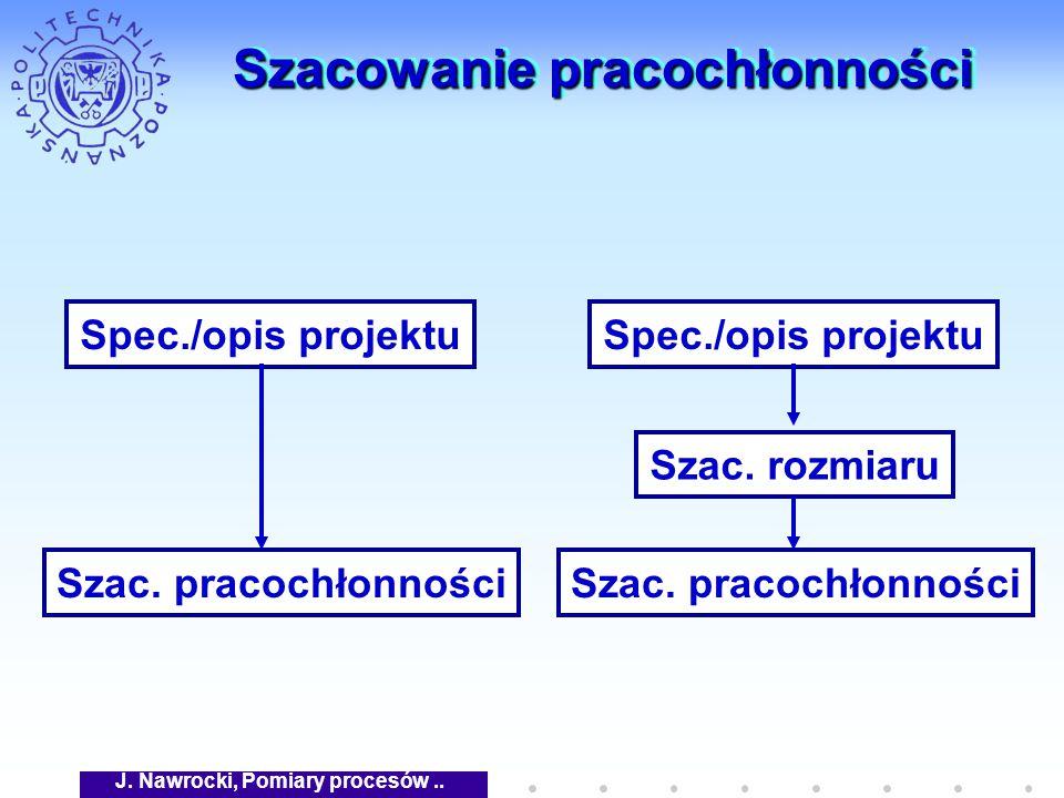 J. Nawrocki, Pomiary procesów.. Szacowanie pracochłonności Spec./opis projektu Szac.