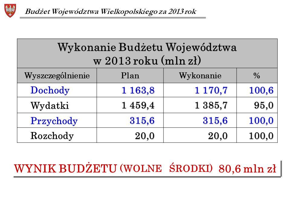 Wykonanie Budżetu Województwa w 2013 roku (mln zł) WyszczególnieniePlanWykonanie% Dochody 1 163,8 1 170,7 100,6 100,6 Wydatki 1 459,4 1 385,7 95,0 95,