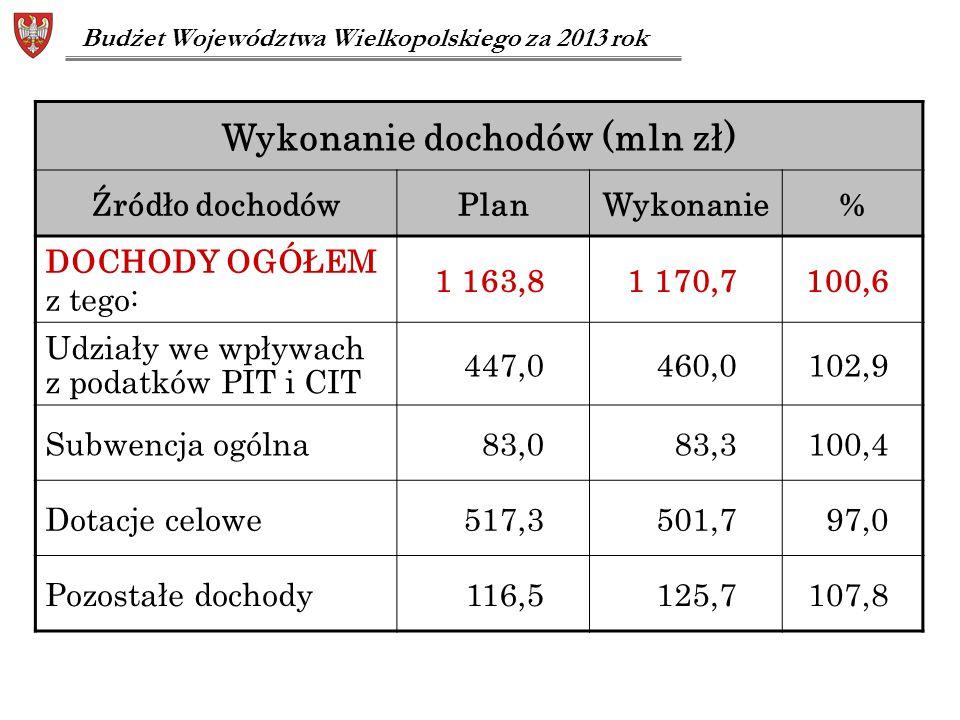 Wykonanie dochodów (mln zł) Źródło dochodówPlanWykonanie% DOCHODY OGÓŁEM z tego: 1 163,81 170,7100,6 Udziały we wpływach z podatków PIT i CIT 447,0460