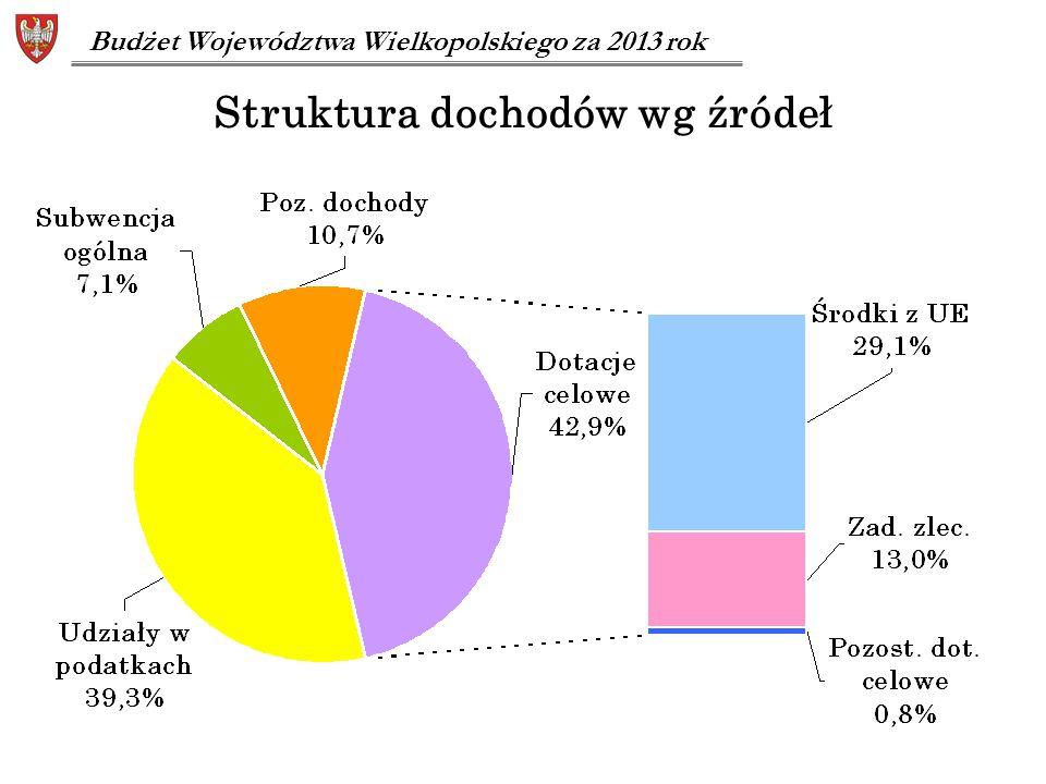 Struktura dochodów wg źródeł Budżet Województwa Wielkopolskiego za 2013 rok